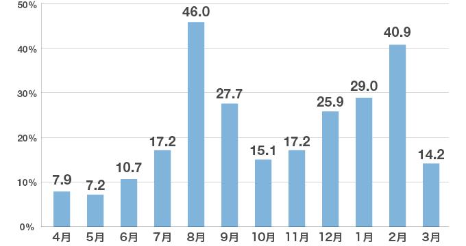 「先輩たちがインターンシップに参加した時期」についてのアンケート結果のグラフ
