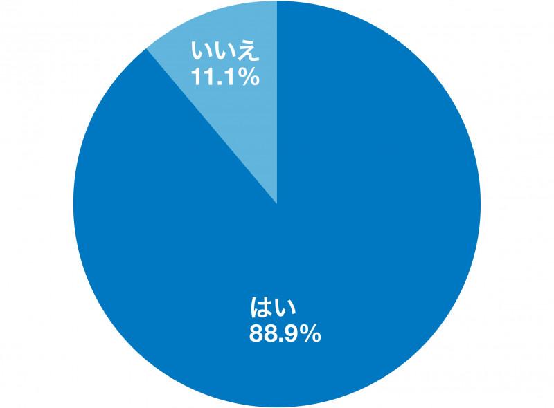 「インターンシップに参加する意味はある?」アンケート結果のグラフ