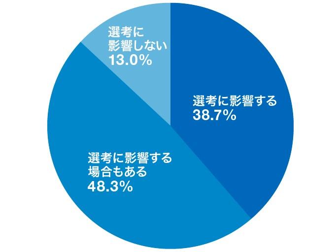 「インターンシップのキャンセルは、その後の選考に影響しますか?」アンケート結果のグラフ