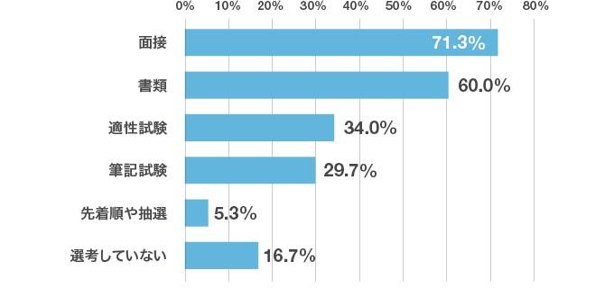 「インターンシップの選考方法はどのように実施しましたか。」アンケート結果のグラフ