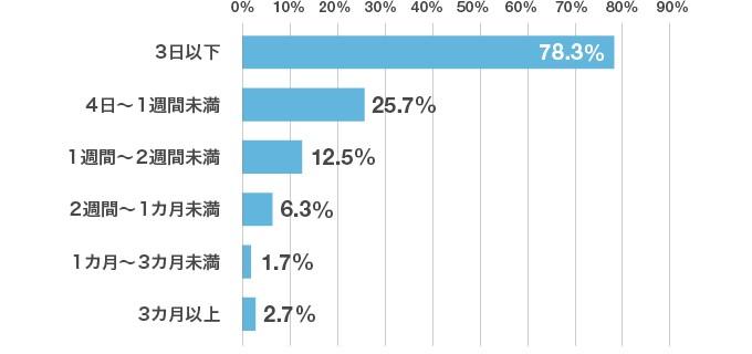 [参加したインターンシップの期間を教えてください」アンケート結果のグラフ