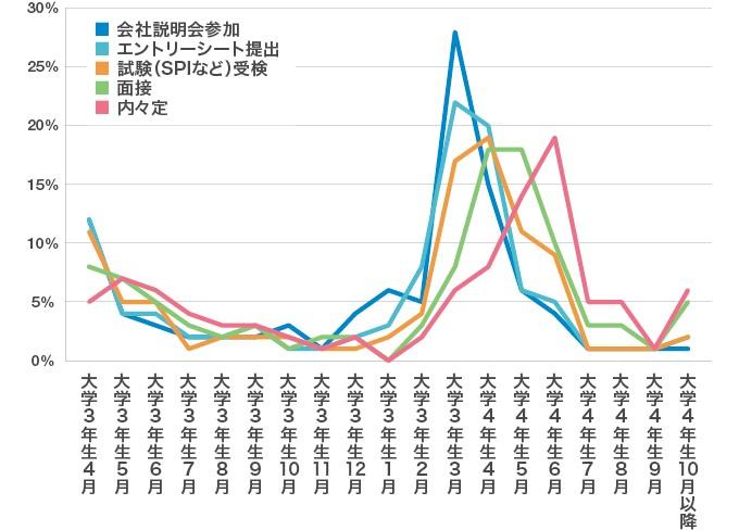 「就活で最も忙しかった時期(活動のピーク期)はいつでしたか?」のアンケートグラフ